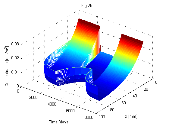 ModelDB: Axon growth model (Diehl et al  2016)